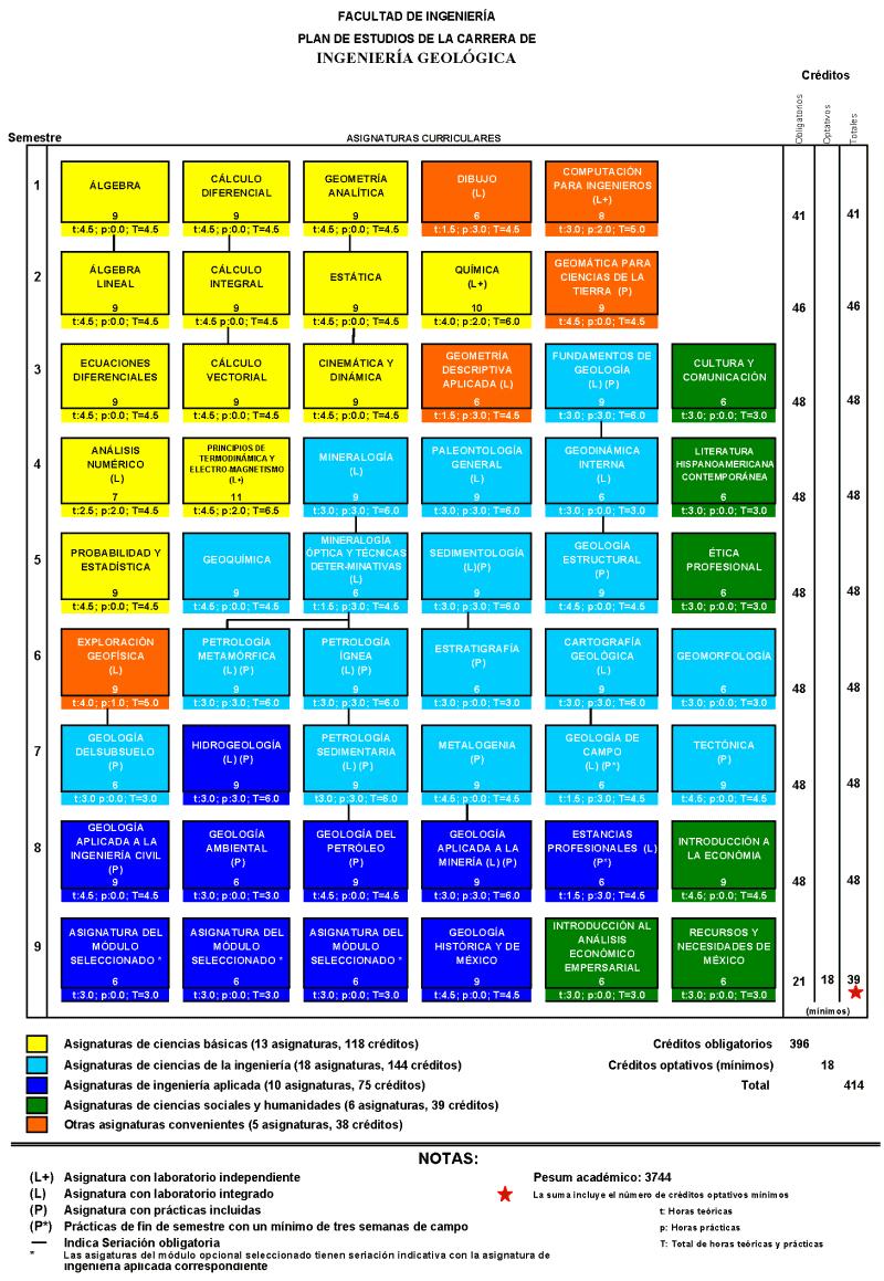 Facultad de ingenier a ingenier a geol gica mapa for Plan estudios arquitectura